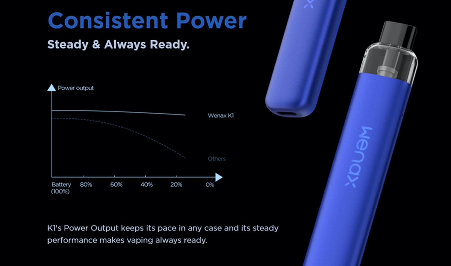wenax power output